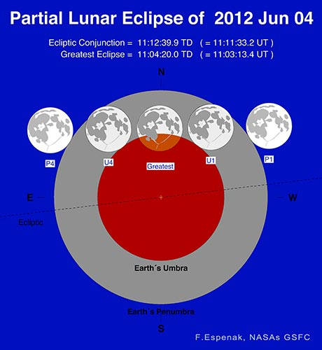 Partial Lunar Eclipse on June 4, 2012