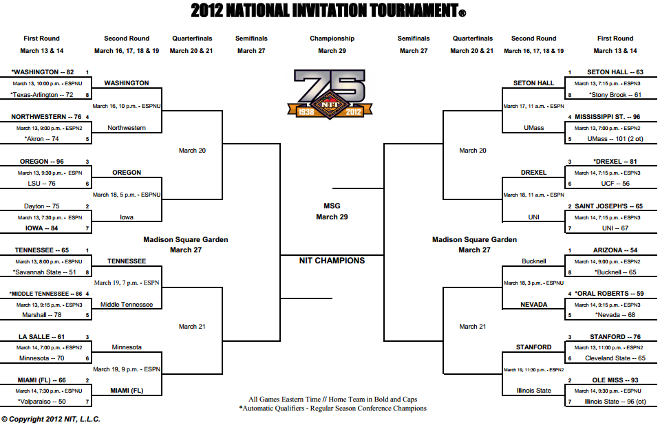 picture relating to Printable Nit Bracket titled NIT Basketball Match 2012: NIT 2012 Bracket 2nd Spherical